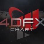 4DFXチャートを検証!購入特典や価格に気になるロジックは?