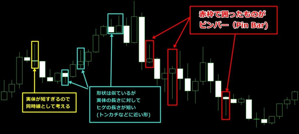 ピンバーチャート図